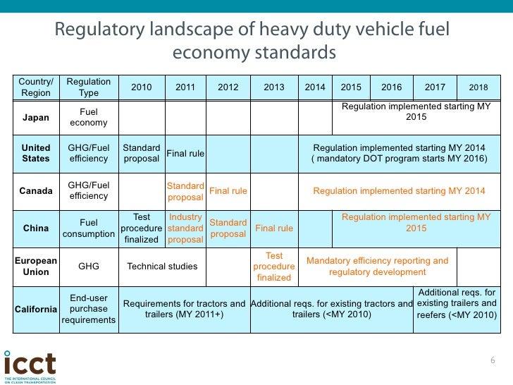 Fuel economy, 2005–2010[edit]