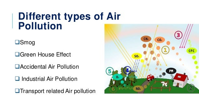 Different types Pollution on Earth 9 types of Pollution pdf Download