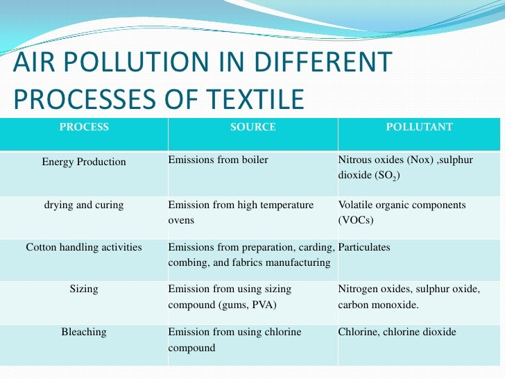 Air Pollution In Textile And Use Of Cyclon Presentation By