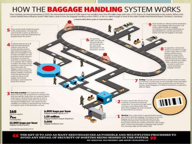 management and baggage handling operation World-class baggage handling operations 0 the baggage handling system at or acsa has put in place a comprehensive change management process to ensure a.