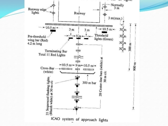 airport lighting rh slideshare net Airport Approach Lighting Systems Airport Lighting Colors