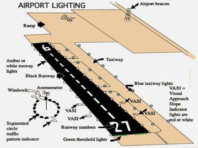 Pdf rangwala engineering airport by