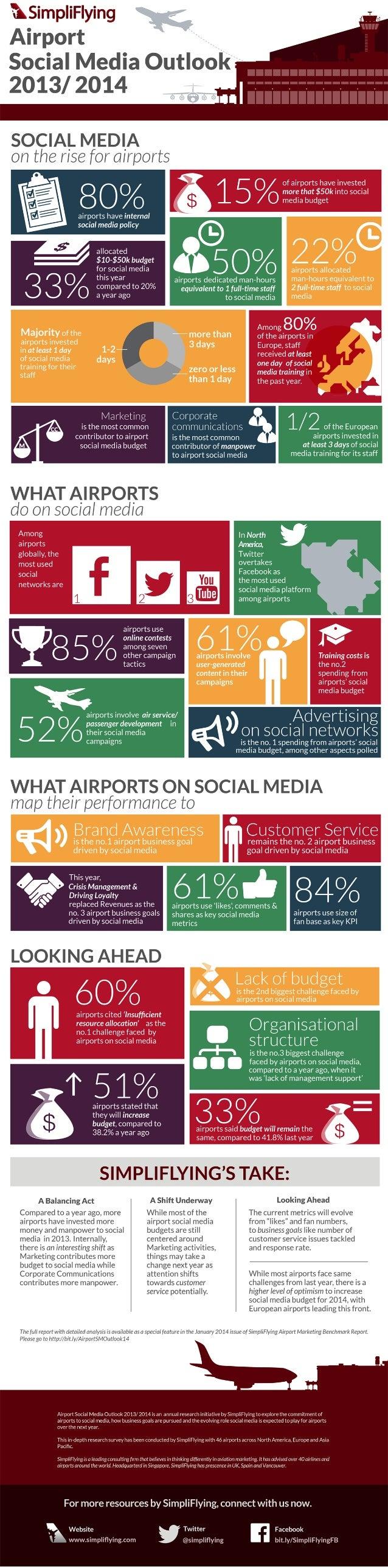 Simpliflying Airport Social Media Outlook 2013/2014