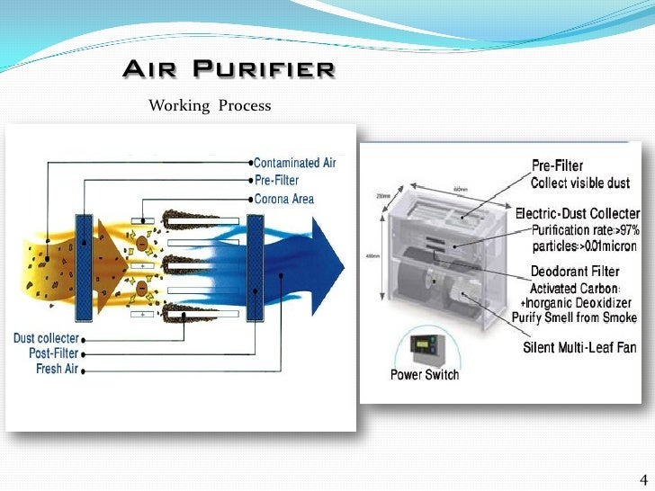Air Purifier Principle : Air purifier principle pictures to pin on pinterest