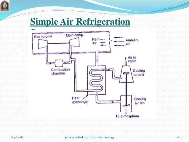 Air Refrigerationsystem