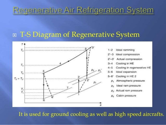 Air Refrigeration System Used In Aircraft