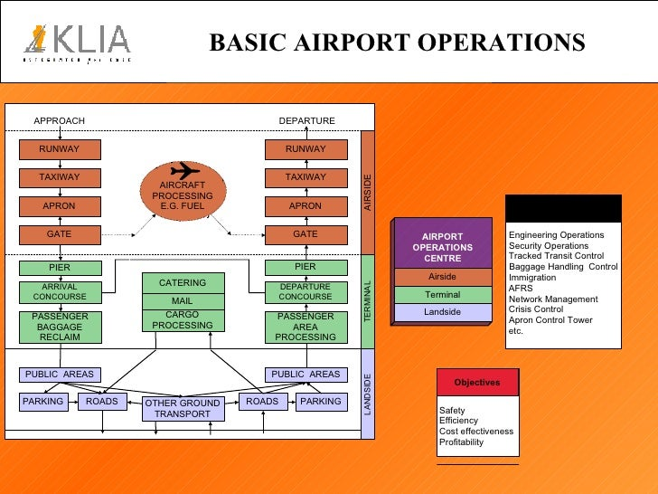 aviation transport security act 2004 pdf