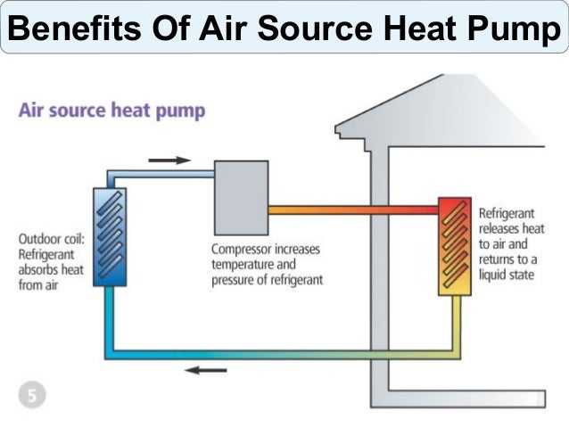 Benefits Of Air Source Heat Pump