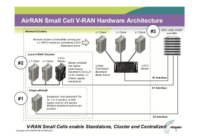 Airspan: Network Densification using Outdoor and Indoor Small Cells