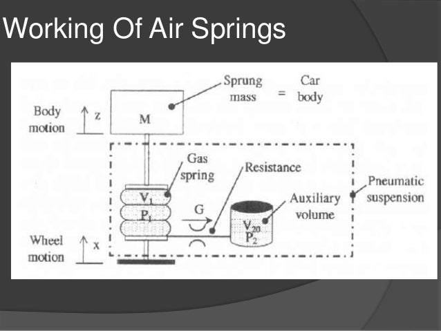 Air Springs Working And Application