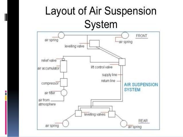 air bag schematics basic electronics wiring diagram 4x4 Wiring Diagram semi air bag schematic wiring diagram updateair suspension schematic wiring diagram automotive air bag information air
