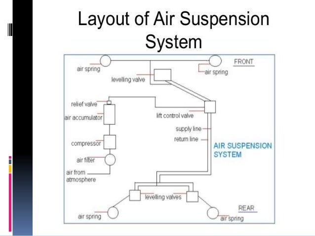 air bag control systems schematics example electrical wiring diagram u2022 rh huntervalleyhotels co Air Compressor T30 Wiring-Diagram Trailer Air Suspension Plumbing Schematics