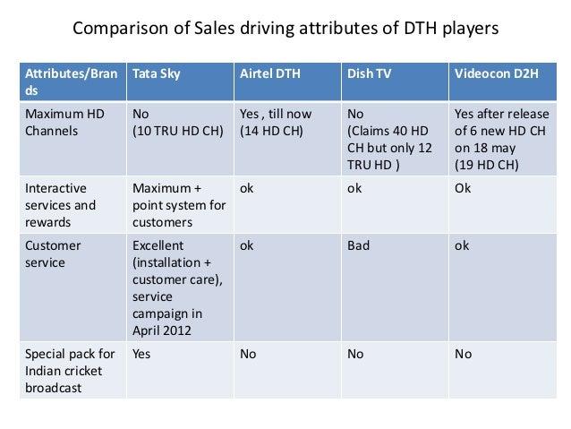 Airtel DTH Market analysis