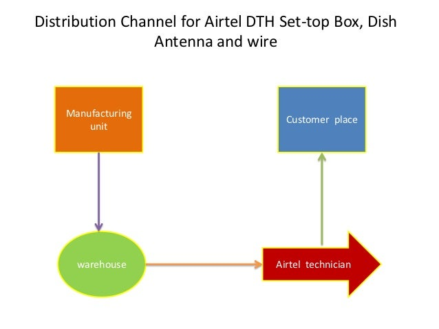 airtel distribution channel Telecom giant airtel has forged a strategic partnership with video streaming   sports, movies and tv shows from 22 channels across the star network  startup  to ramp up content acquisition, digital publishing and marketing.