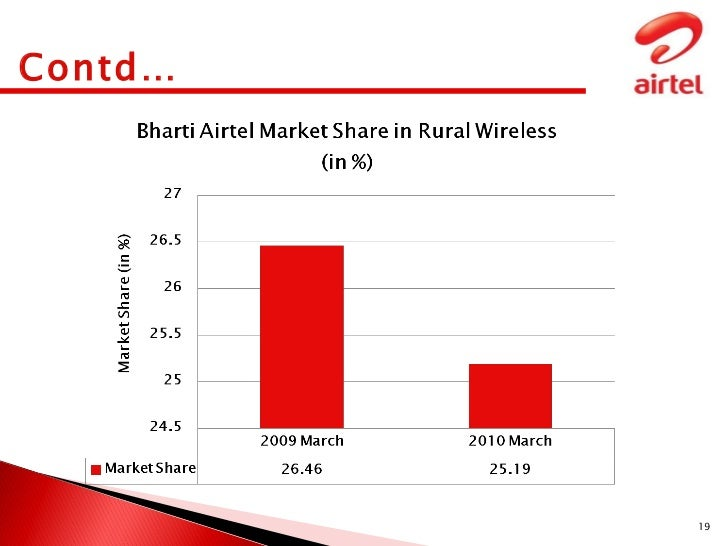 Airtel My Project