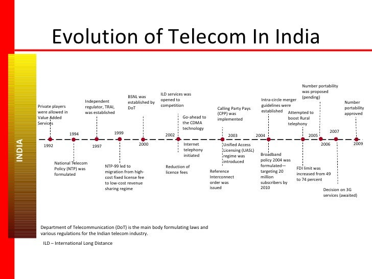 Evolution of Telecom In India Go-ahead to the CDMA technology INDIA  Private players were allowed in Value Added Services ...