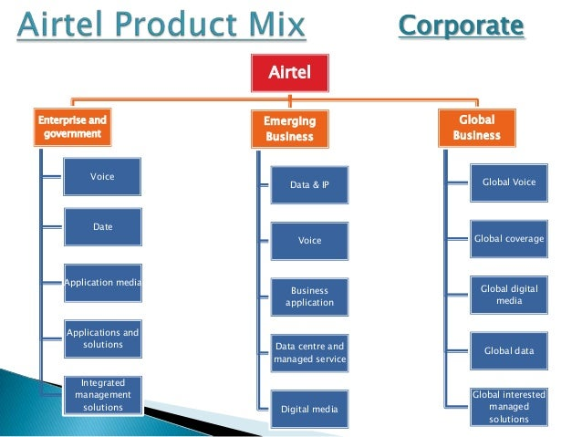 Airtel STP & Product mix