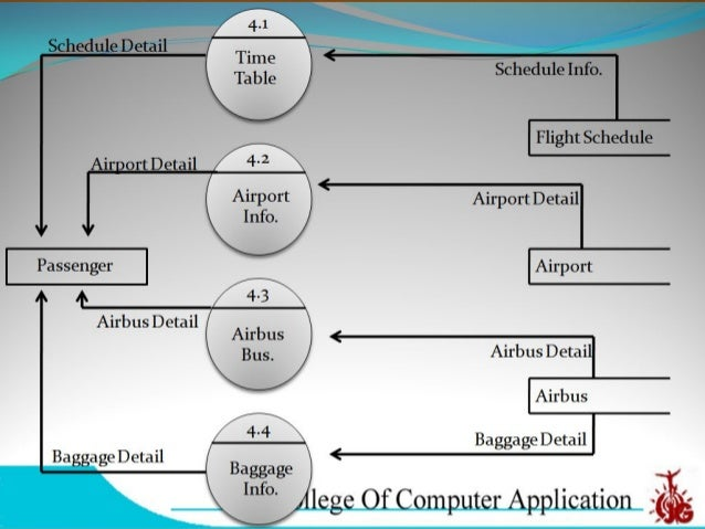 airline reservation system thesis Pooja gautam online airline ticketing system the aim of this thesis was to explain the system of online airline reservation system and working.