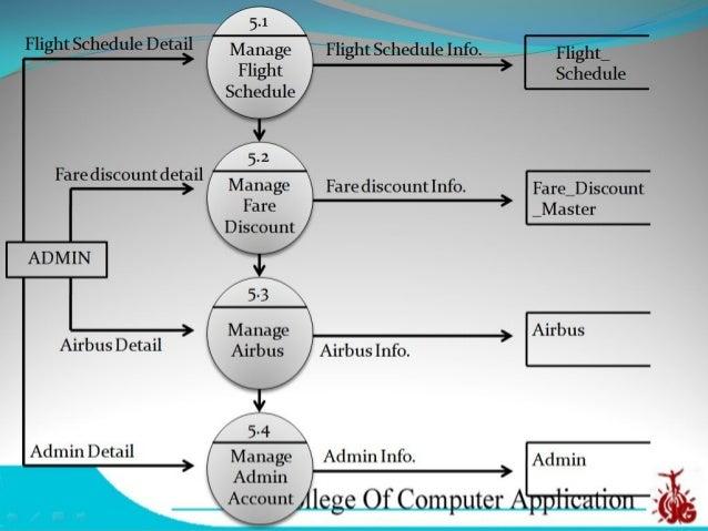 Flight_schedule : Column Name  Data Type  Constraint  Description  Flight_no  Number(10)  Primary Key  Flight number  Air...