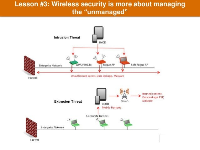 Wireless networking security policy