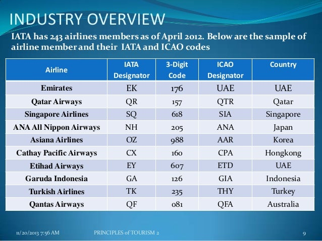 rows · The table lists the IATA airline designators, the ICAO airline designators and the airline .