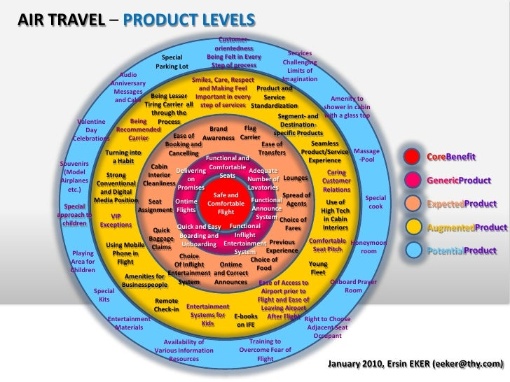 levels of product Misr product maturity levels note: this page is designed for scientists who use misr data it includes terminology that is not defined here or elsewhere on this web.