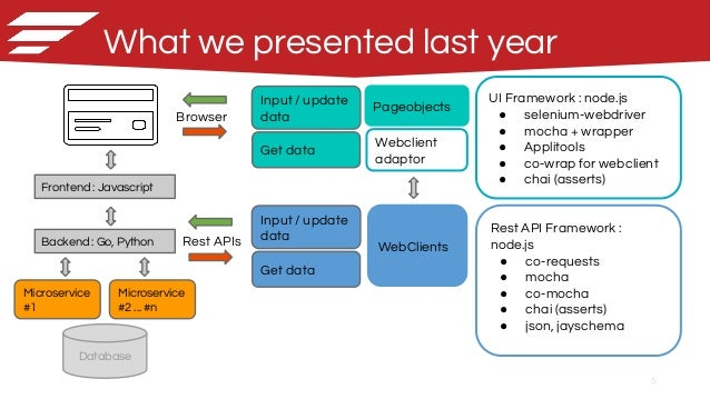 Fullstack end to end test automation with nodejs one year later nodejs go python airware 5 ccuart Gallery