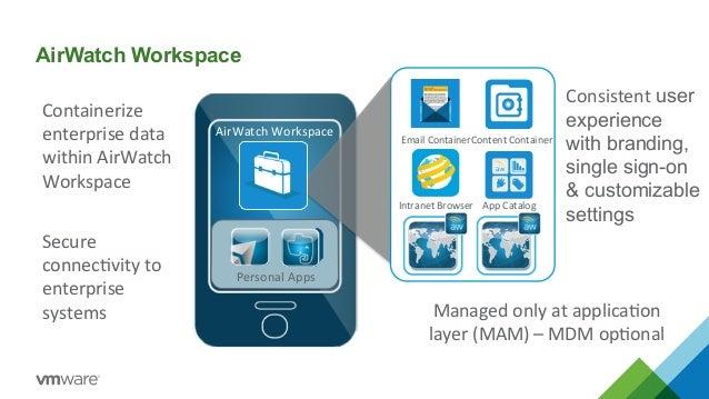 Airwatch od VMware