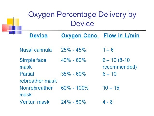 oxygen delivery devices Clinical assessment and performance ultimately determine which oxygen  delivery device should be selected.