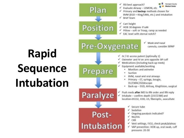overview and impact of rapid sequence intubation Rapid sequence intubation (rsi) in the patient with  the effect on icp has not  been studied directly, but.