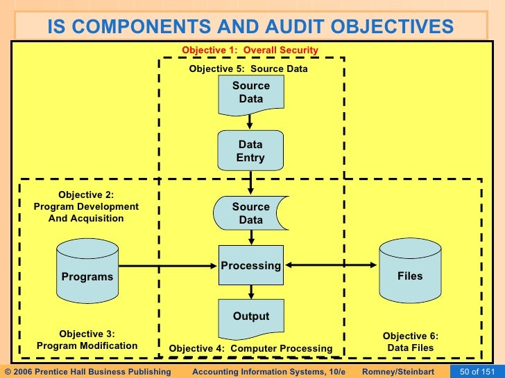 security objective components In computer security a is an agency of the european union with the objective to improve designs a security system or major components of a security.
