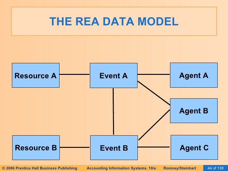 ais romney 2006 slides 15 database design using the rea. Black Bedroom Furniture Sets. Home Design Ideas