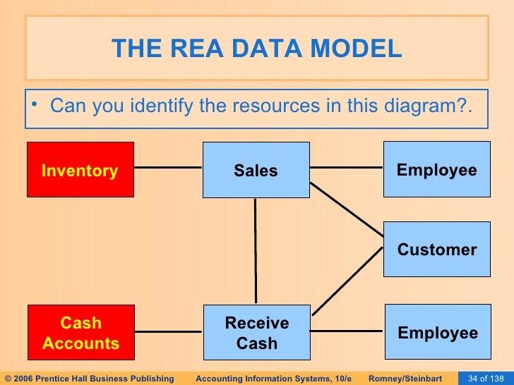 Ais rea diagram basic guide wiring diagram ais romney 2006 slides 15 database design using the rea rh slideshare net integrated rea diagram rea diagram template ccuart Choice Image