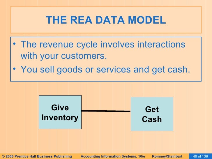 rea model revenue cycle Technology that understands your business rea technology unlike all other approaches, the rea model reveals why business processes occur.