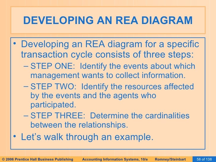 Ais romney 2006 slides 15 database design using the rea 58 developing an rea diagram ccuart Choice Image