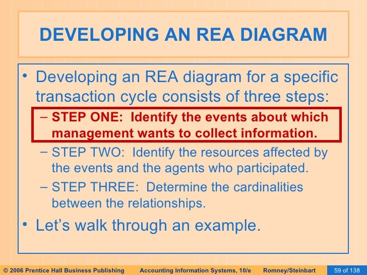 Ais romney 2006 slides 15 database design using the rea 59 developing an rea diagram ccuart Choice Image