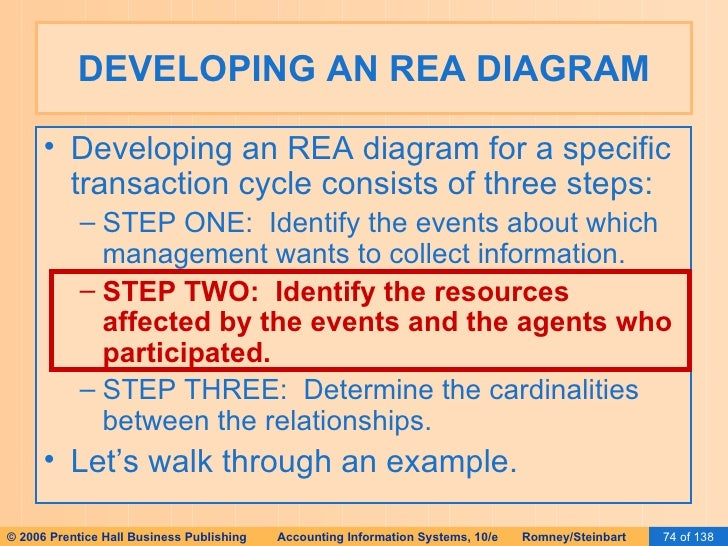 Ais romney 2006 slides 15 database design using the rea step one identify relevant events sale receive cash take order 74 developing an rea diagram ccuart Choice Image