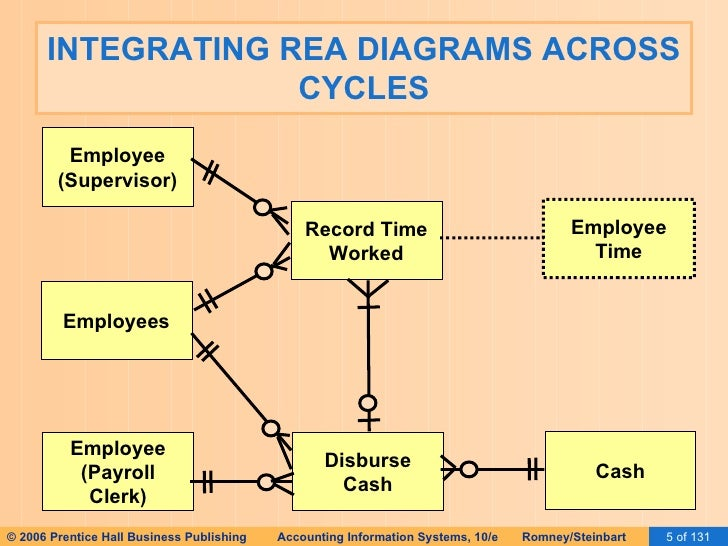Ais romney 2006 slides 16 implementing an rea 5 integrating rea diagrams across cycles employees employee ccuart Choice Image