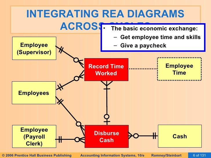 Ais romney 2006 slides 16 implementing an rea 6 integrating rea diagrams across cycles ccuart Gallery