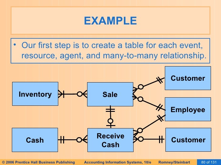 Ais romney 2006 slides 16 implementing an rea customer employee customer 80 ccuart Choice Image