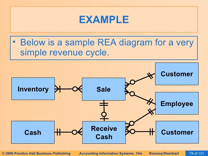 Rea diagram examples all kind of wiring diagrams ais romney 2006 slides 16 implementing an rea rh slideshare net rea diagram format in the er payroll cycle rea diagrams ccuart Choice Image