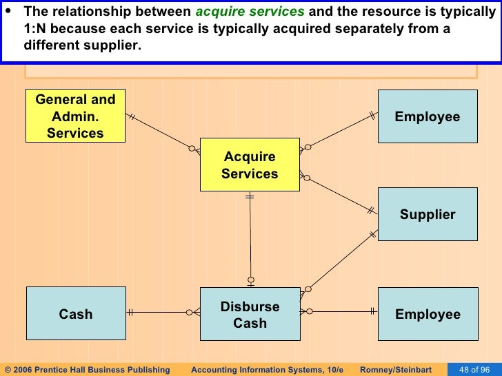 Rea diagram company examples diy enthusiasts wiring diagrams ais romney 2006 slides 17 special topics in rea rh slideshare net expenditure cycle rea diagram ccuart Choice Image
