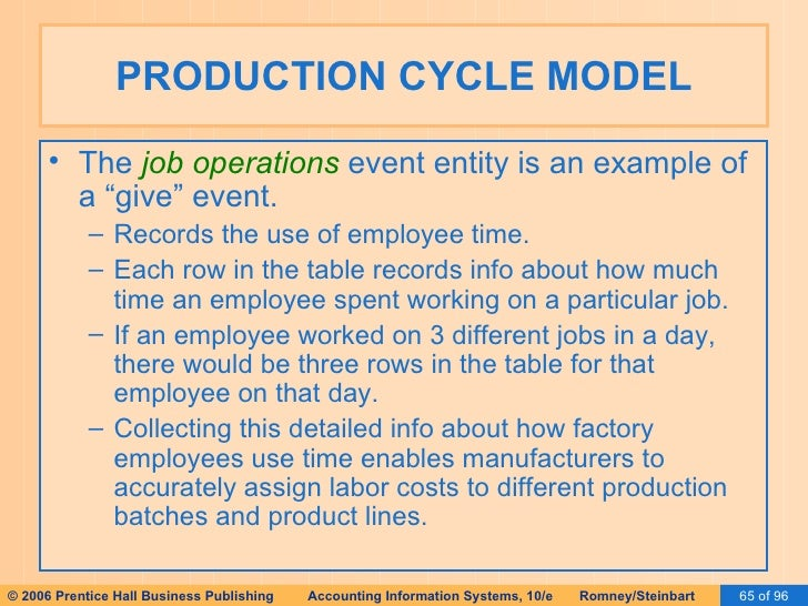 Ais romney 2006 slides 17 special topics in rea production cycle ccuart Choice Image