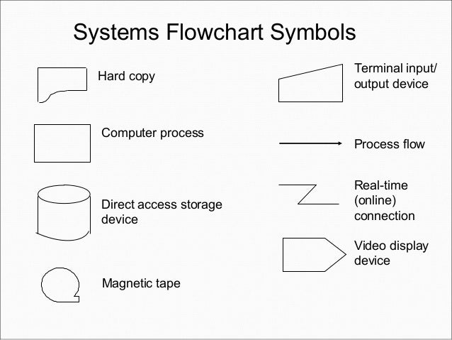 introduction to transaction processing chapter no 2 system flowcharts 25 systems flowchart symbols - Flowchart Input Output Symbol