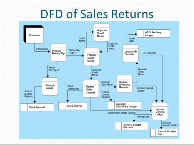 The revenue cycle sales order processing 12 ccuart Choice Image