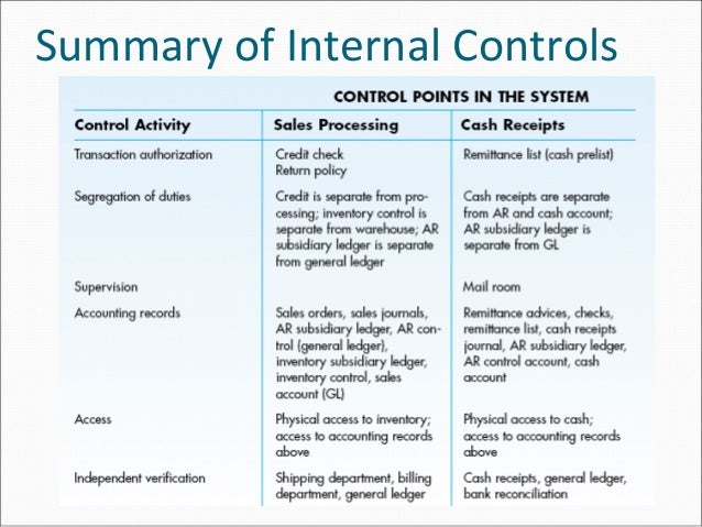 internal contro in accounting system Today many companies recognize the desirability as well as the requirement to have an effective system of internal control yet, designing and implementing a cost-effective system of internal control is a daunting, if not overwhelming, task.