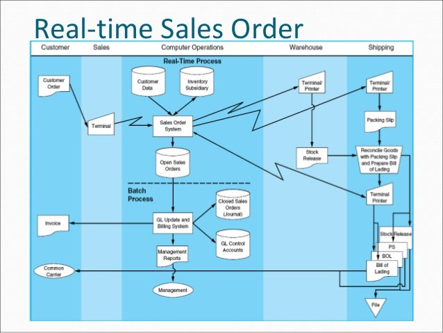 The revenue cycle real time sales order ccuart Image collections
