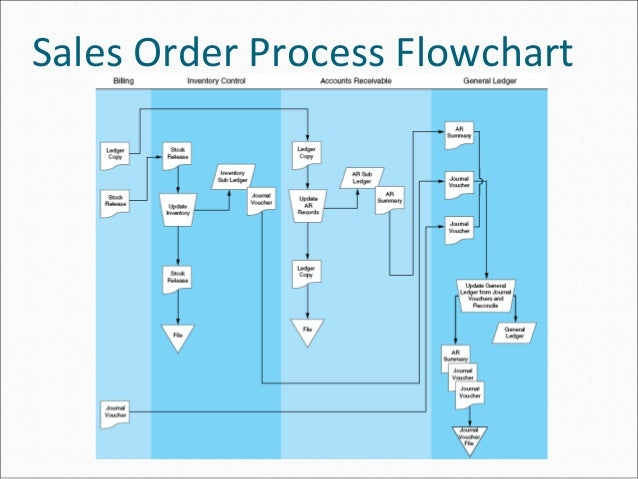 sales order processing flow chart