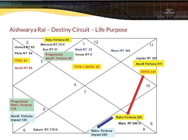 Chart No 6 - Aishwarya Rai