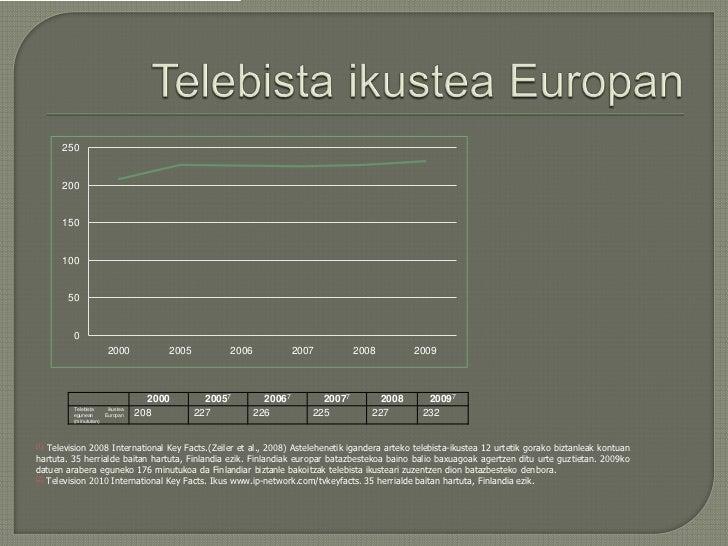 TelebistaikusteaEuropan<br />[1]Television 2008 International Key Facts.(Zeiler et al., 2008) Astelehenetikiganderaartekot...
